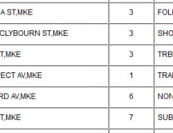 4-8-17 Wisconsin Milwaukee 0-0